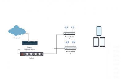 Setting mikrotik dengan external access point